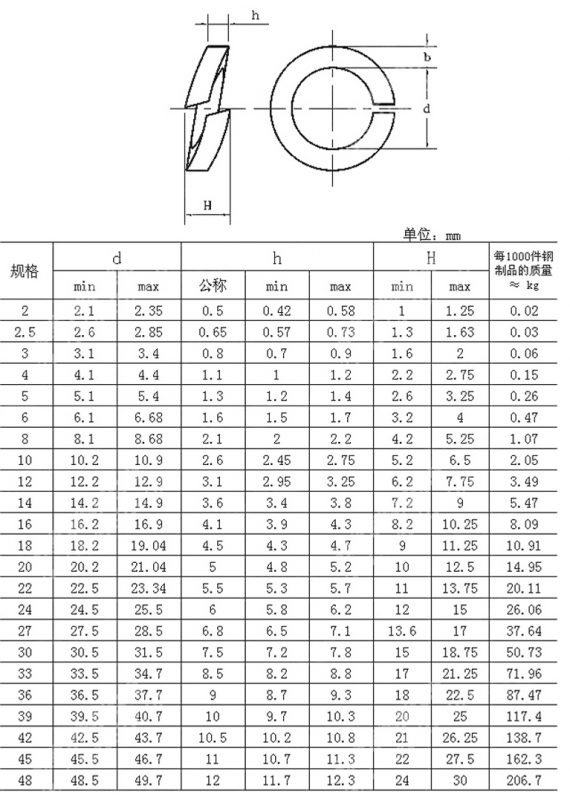 Spring washer chart